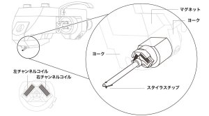 画像3: audio-technica オーディオテクニカ/AT-OC9XEB MCカートリッジ
